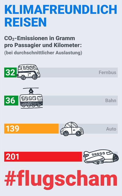 CO2-Emissionen von Bus, Bahn, Auto & Flugzeug